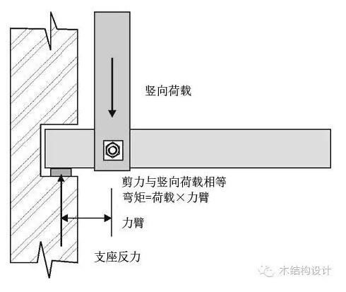 木结构连接节点构造设计要点及示例