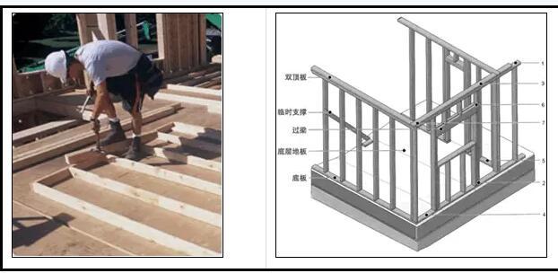 木桁架 加拿大作为一个全球林业及等级结构木材产品的领导者投入了大量精力研发现代木结构建筑系统。这一优异的建筑系统广受北美、南美、欧洲及亚洲等各个国家的青睐。现代木结构建筑的应用及其广泛,它可以用来建造整个房屋建筑、部分房屋部件、屋顶的平改坡工程以及在现有房屋上加盖木结构屋顶等。