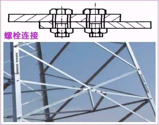 钢结构连接--钢结构是一种由预制材料(钢材)制作,通过工厂加工成构件,再经工地现场拼装而形成的结构,因此,构件与构件之间的连接节点是形成钢结构并保证结构安全正常工作的重要组成部分。  设计钢结构连接的基本原则 合理设计连接,保证节点具有足够的承载能力和适当的节点刚度,以实现在节点处传递内力。 具体设计时应根据荷载设计值所产生的结构或构件内力响应进行连接节点的计算。 正确计算节点所承受(或传递)的内力是保证节点安全传力的前提,而根据节点连接的传力机理选择适当连接方式以及连接件的布置则取决于结构或构件所承受的