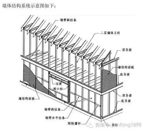 轻钢结构房屋墙体及屋面大多采用玻璃棉为保温隔热材料,有良好的保温