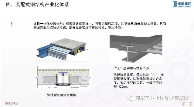 需要考虑管理平台,数据驱动,产业链协同等多个方面建立装配式钢结构