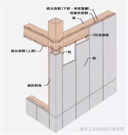 装配式钢结构技术体系汇总