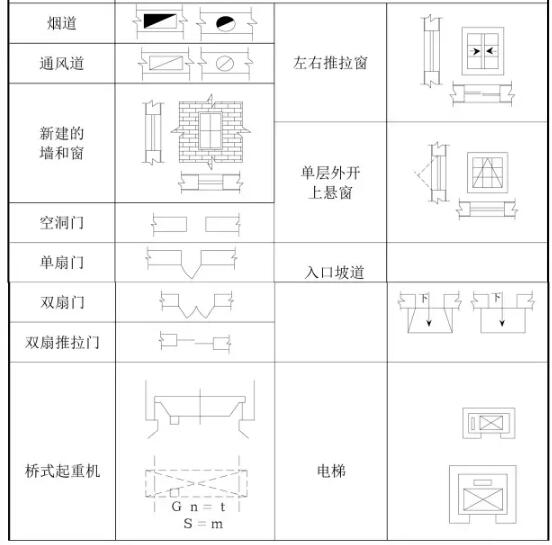 建筑工程图纸代号大全,从此识图毫无压力!