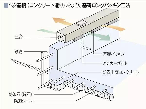 """装配式钢结构,木结构 > """"用木头,造一所木屋""""(下)  """"地下架空层基础"""""""