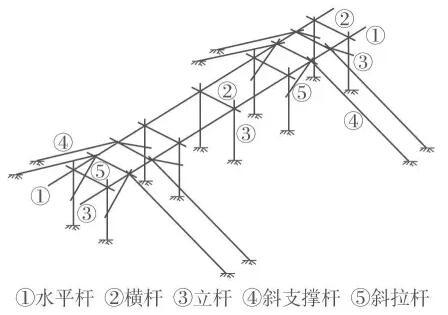 木结构 > 钢结构施工中的预埋螺栓技术【干货备用】  (4)在斜拉杆与