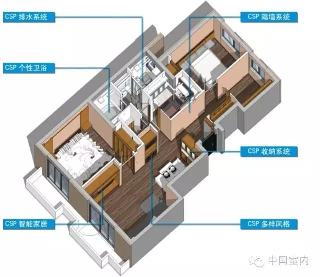 住宅是居住的机器——关注装配式建筑产业发展及对室内设计行业的影响