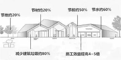 详解发展装配式是建筑转型的必然趋势 - 闻宝联技术空间 - 止于至善