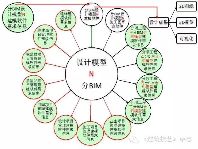 通过总bim协调软件(图18),保证各设计分bim模型既可独立工作(图19),又