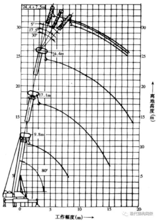 钢结构桁架吊装专项施工方案