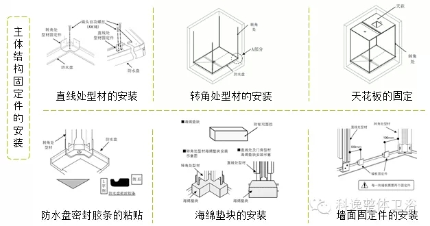 整体浴室主体结构安装示意图