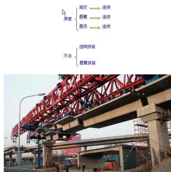 随着体外预应力技术的发展、体内预应力筋腐蚀等问题的出现,装配式施工方法在国内越来越火,还不赶紧来学学?如果觉得还不错,记得分享给朋友哦~ 一、装配式墩台施工 装配式墩台是将高大的墩台沿垂直方向、按一定模数、水平分成 若干构件,在桥址周围的预制场地上进行浇筑,通过车船运输至现场,起吊拼装。 装配式墩台的主要特点是:可以在预制场预制构件,受周围外界干扰少,但相对来说,对运输、起重机械设备要求较高。装配式柱式墩系将桥墩分解成若干构件,如承台、柱、盖梁(墩 帽)等,在工厂或现场集中预制,再运送到现场装配成桥墩。其