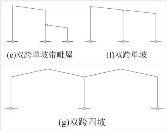 轻型门式刚架是梁柱采用刚性连接的单层钢结构,其具有结构简单、自重轻、受力合理、施工方便等特点,并便于工厂、标准化的加工制作。 门式刚架的适用范围为轻型工业建筑,无桥式吊车或仅有起重量不大于20t的中、轻级工作制桥式吊车或3t悬挂式起重机的单层房屋钢结构。由于门式刚架构件板件厚度较薄,其不宜用于较强腐蚀介质的环境中。 门式刚架根据结构类型可分为单跨(图3-1a)、双跨(图3-1b)、多跨(图3-1c)刚架以及带挑檐的(图3-1d)和带毗屋的(图3-1e)刚架等形式。多跨刚架中间柱与斜梁的连接一般采用铰接,多