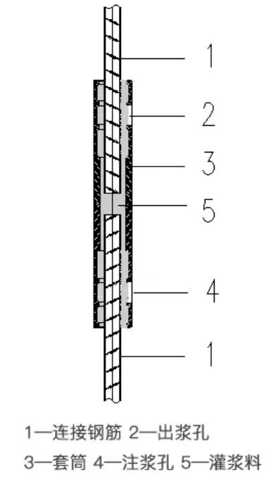 装配式混凝土结构连接方式介绍