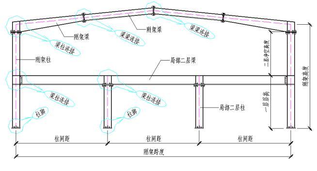 首页 专栏 装配式钢结构,木结构 > 钢结构各个构件和做法,收藏下,早晚