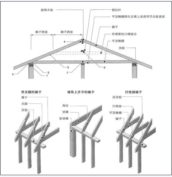 设计轻型木结构屋顶时