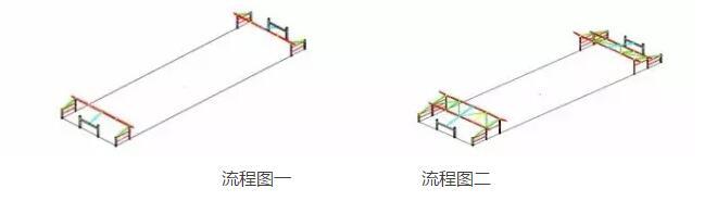 本工法适用于工业与民用建筑工程中大跨度拱形钢结构安装工程。尤其适合土建主体结构为混凝土框架梁板,上部为大跨度拱形钢结构的工程。 工艺原理 主拱安装在能同时满足设计分段要求和运输要求的前提下,采用分段制作、运输和安装。为确保整体空间结构的稳定性,主拱的安装需穿插在其他结构梁安装的同时进行,主拱的安装顺序是从四个主拱脚向上进行安装,最后在顶部中间合拢,主拱安装的同时,及时进行主拱和屋面拱之间的拉杆支撑的安装。 施工工艺流程及操作要点 1、工艺流程 建立测量控制网及测量控