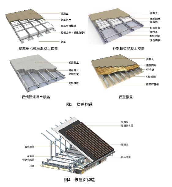 轻钢轻混凝土结构体系是中国建筑技术集团有限公司以建筑工业化和绿色建造为目标研发的一种新型结构体系,该体系主要适用于新农村住宅、城镇保障房、灾后安置房以及多层住宅等居住类建筑。轻钢轻混凝土结构采用轻钢预制装配、免拆模板代替传统模板、轻混凝土现场浇筑的建造方式,符合我国建筑产业化发展的政策导向,为建筑工业化实践开辟了新途径。 轻钢轻混凝土结构以薄壁轻钢和轻混凝土为主要材料,以快速搭建的轻钢构架为基础,集成墙体和楼板免拆模板技术,将轻钢工厂化生产装配施工与轻质混凝土现浇整体相结合,充分发挥轻钢构架工业化程度高、