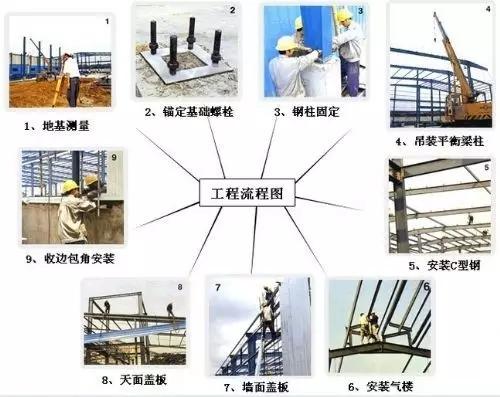 钢结构施工流程图