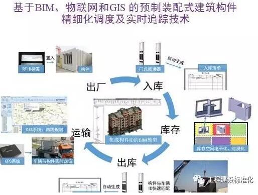 马智亮:基于bim的装配式建筑装饰的智慧建造