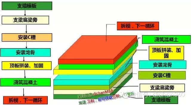 免抹灰技术秘密:装配式铝模板施工工法