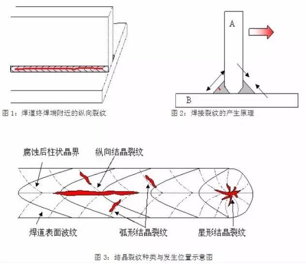【钢结构·技术】焊接裂纹的产生及防止措施