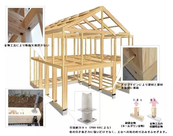 """专栏 装配式钢结构,木结构 > """"用木头,造一所木屋""""(下)  se构法木结构"""