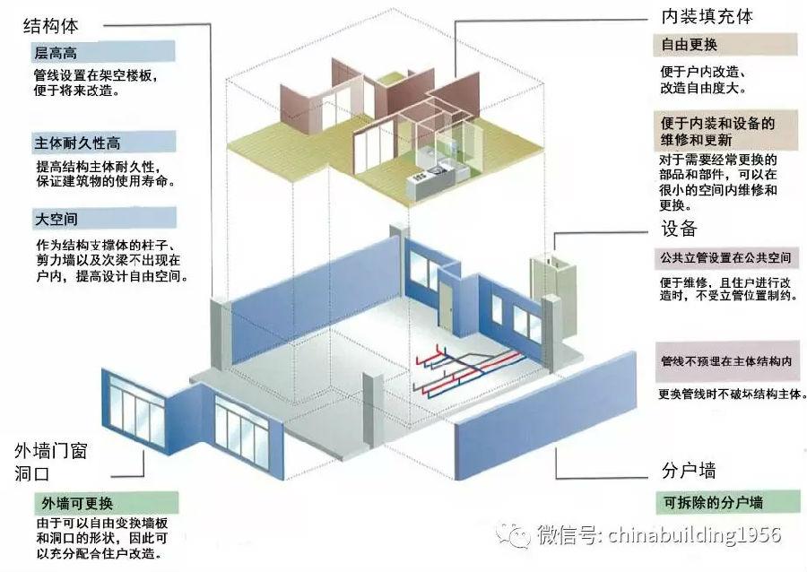 装配式建筑 | 时间轴上的日本百年宅