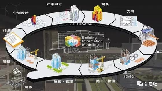 未来建筑工业化发展趋势