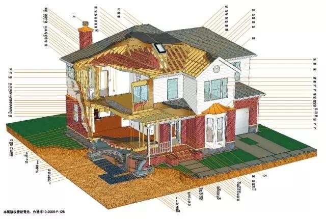 看美帝的木结构别墅是怎么盖的