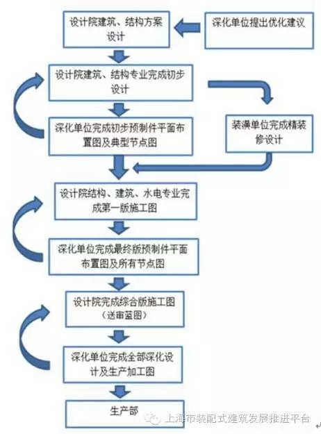 pc预制装配式项目全过程设计流程