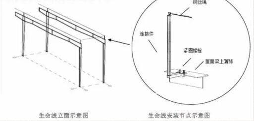 首页 专栏 装配式钢结构,木结构 > 钢结构生命线安装方案  3,易于安装