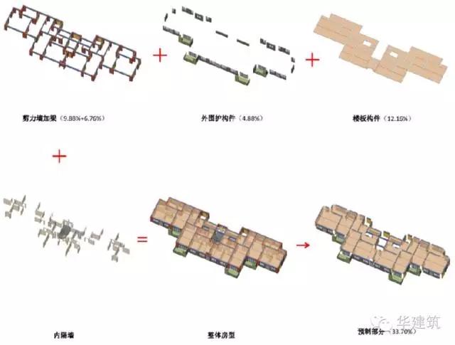 鸟瞰图 青浦新城63A-03A地块普通商品房项目是全国装配式建筑科技示范项目、全国建筑业绿色施工示范项目、上海市装配式建筑示范工程、上海市工业化科研的示范工程。项目位于青浦新城东部,属于上海市青浦区新城一站大型社区的规划范围,项目总用地面积27938.2平方米,包括8栋16-18层装配式住宅(其中8#楼裙房为社区和商业配套)、一座地下车库、一座垃圾房和一座变电站,总建筑面积83218.