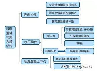 装配整体式剪力墙结构构件分类