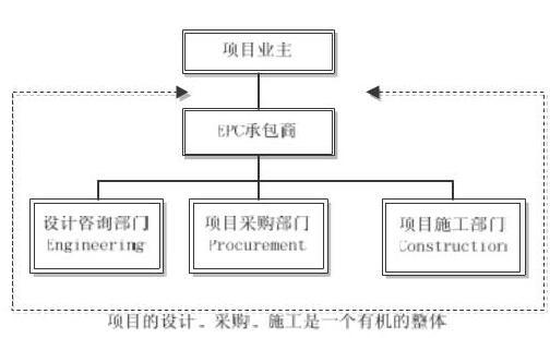 采购施工总承包,组织形式如图2所示;fidic编制的《设计采购施工(epc)