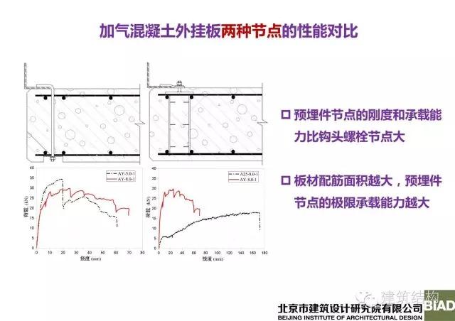 体系设计研究》的主题报告中,分析了几种主流围护外墙板的性能特点