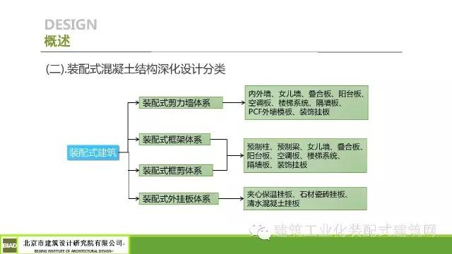 专栏 装配式建筑学院 > 田东:装配式混凝土结构深化设计方法  2016年2