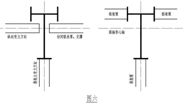 支撑构件多连接于异型柱弱轴形心轴上,这样在结构概念设计及采用杆系