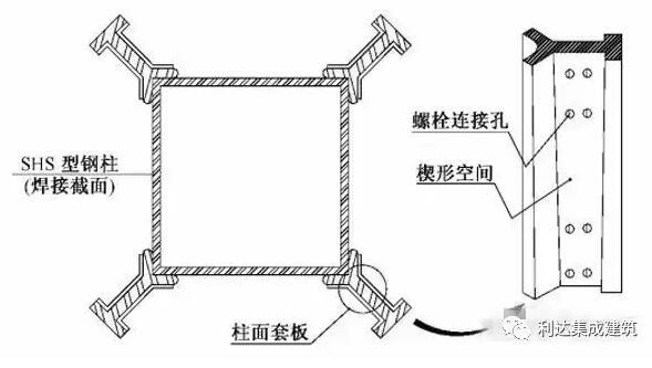 木结构 > 中,外钢结构住宅的几种实用体系  conxl连接形式:梁柱节点处