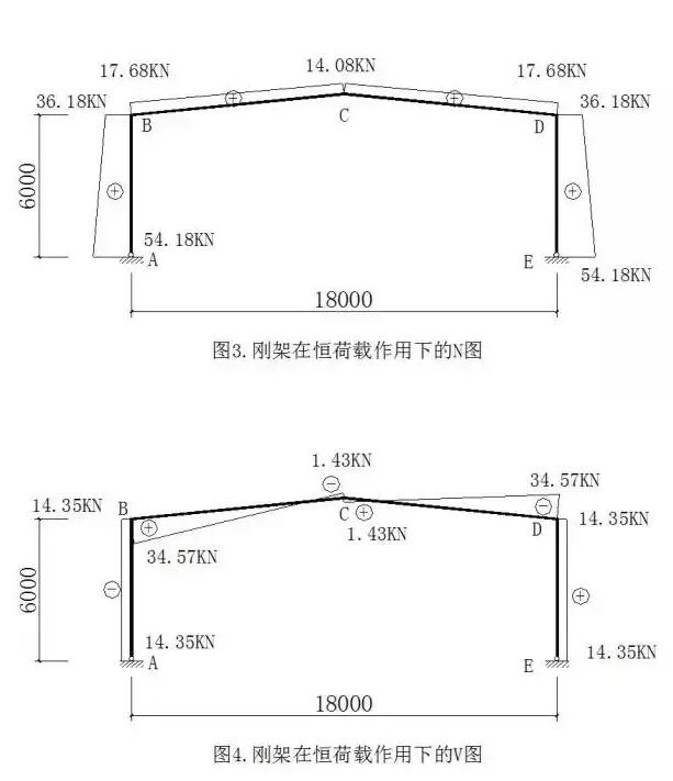 一、设计资料 某加工厂一厂房,该厂房为单层,采用单跨双坡门式刚架,刚架跨度18m,柱高6m;共有12榀刚架,柱距6m,屋面坡度1:10;地震设防列度为6度,设计地震分组为第一组,设计基本地震加速度值0.05g。刚架平面布置见图1(a),刚架形式及几何尺寸见图1(b)。屋面及墙面板均为聚氨酯复合保温板;考虑经济、制造和安装方便,檩条和墙梁均采用冷弯薄壁卷边C型钢,间距为1.