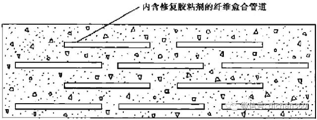 自愈合?混凝土防水 - 闻宝联技术空间 - 止于至善