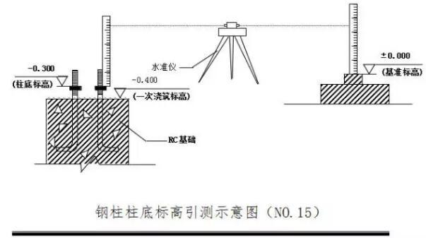 首页 专栏 装配式钢结构,木结构 > 钢结构专项施工方案(通用)  钢结构