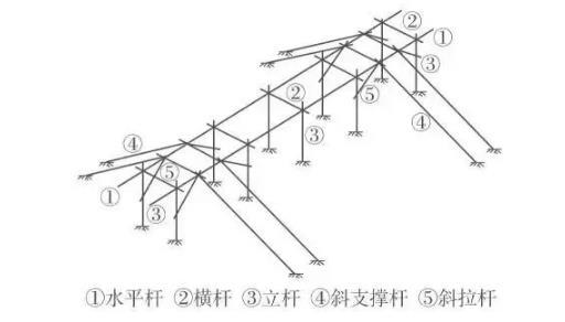 装配式钢结构,木结构 > 钢结构施工中的预埋螺栓技术  (4)在斜拉杆与