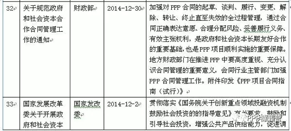 2014-2017年我国PPP政策文件全知道 - 闻宝联技术空间 - 止于至善