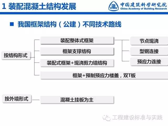 王晓锋:装配混凝土结构发展与标准规范体制改革