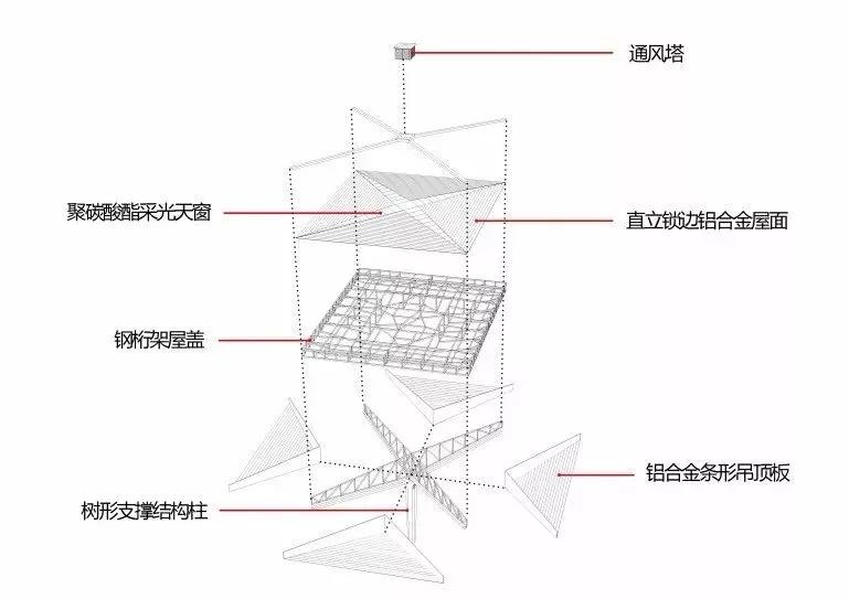 首页 专栏 装配式钢结构,木结构 > 结构单元体与空间塑造,从国内几个