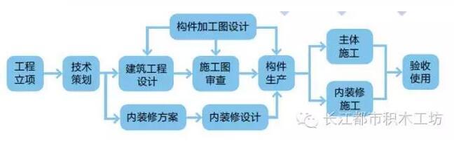 装配式建筑建设流程