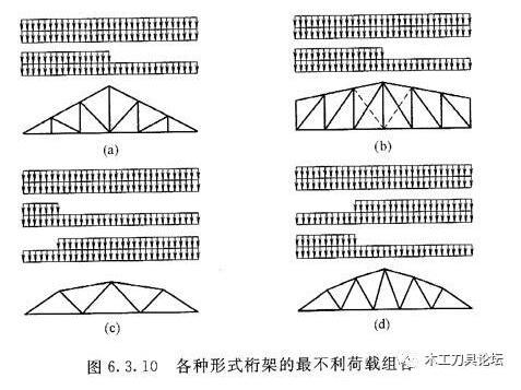 木结构桁架设计的基本原则