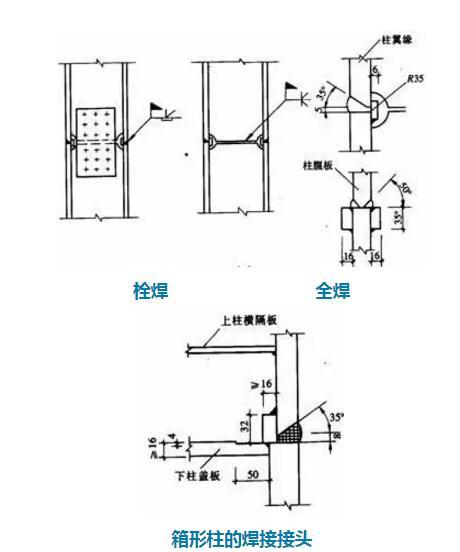 钢结构常见的几种【梁柱刚性连形式】