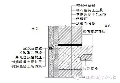 专栏 装配式建筑学院 > 装配式混凝土建筑防水技术概述  装饰保温承重