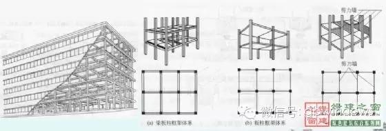 类型: 1)按材料分:钢筋混凝土框架,钢框架 2)按施工方法分: 装配式